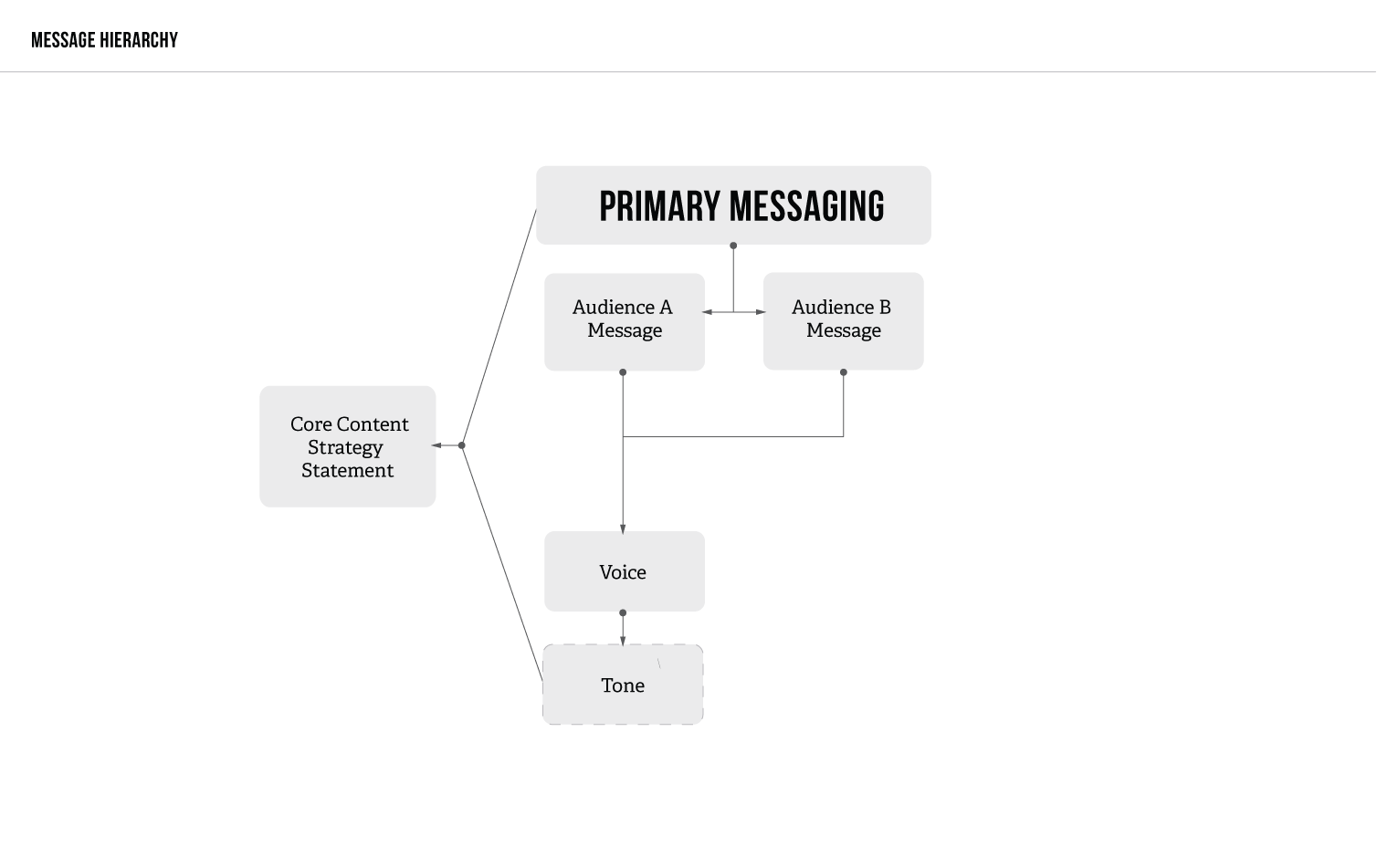Fiberon Content Strategy2