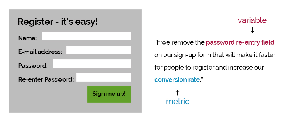 A B Testing How To Improve Conversions Customer Insights Hypothesis