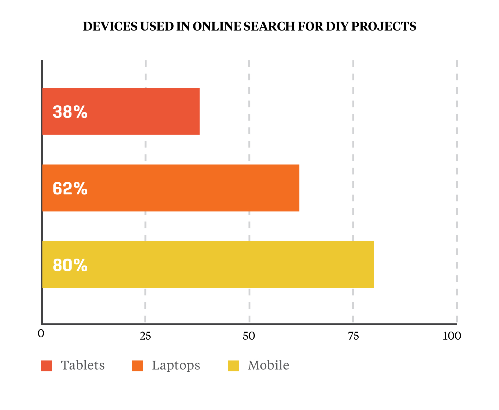 Devices Used in Online Search for DIY Projects