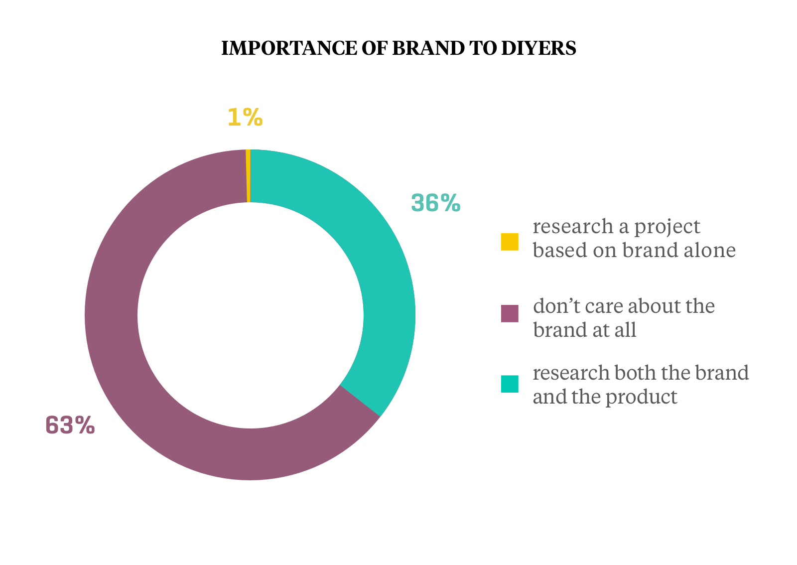 Importance of Brand to DIYers