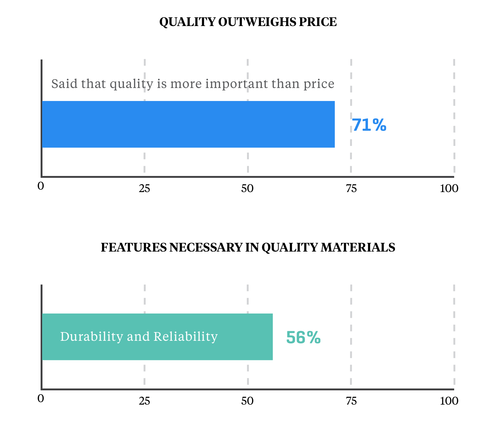 Quality Outweighs Price