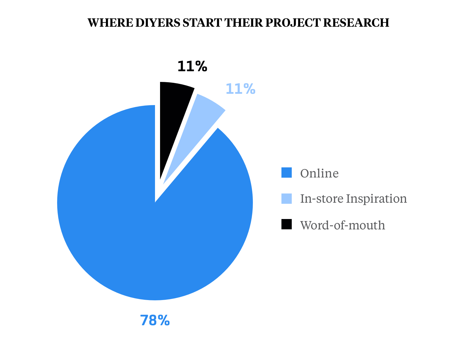 Where DIYers Start Their Project Research