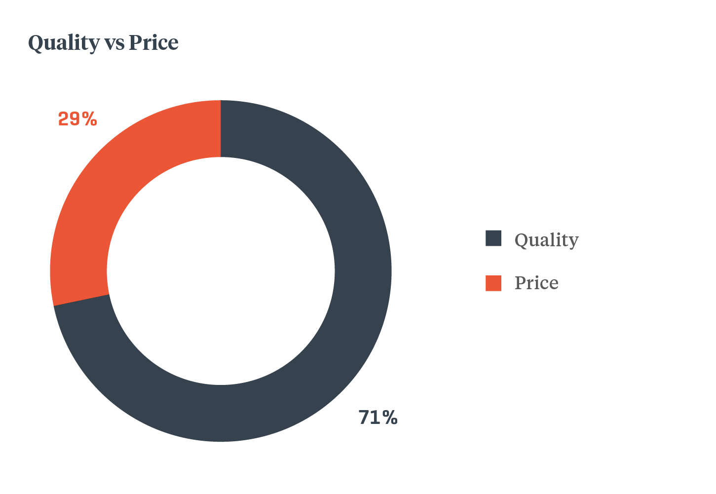 Quality-vs-price2xx.png#asset:21302
