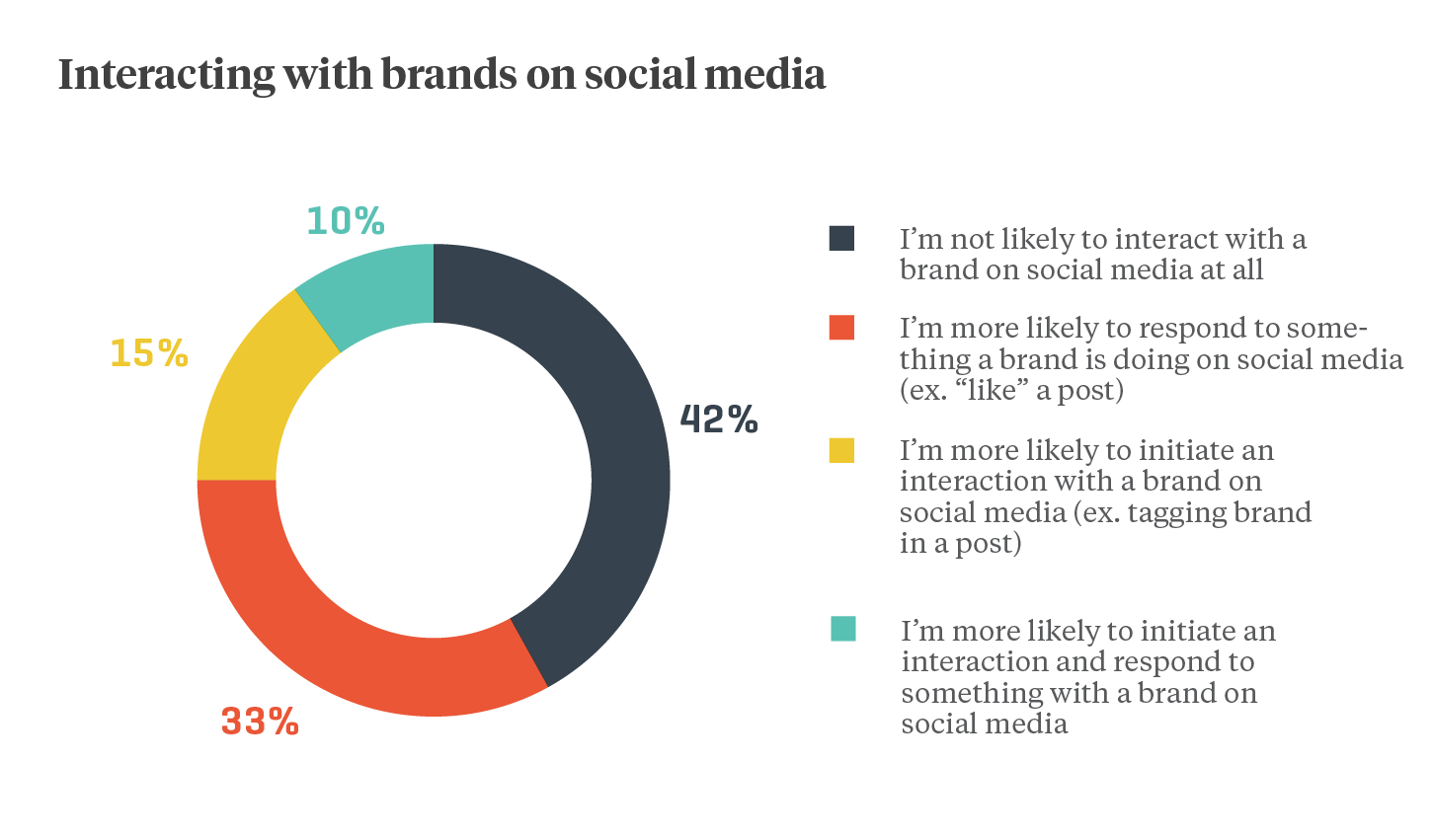 brands-on-social2xx.png#asset:21300