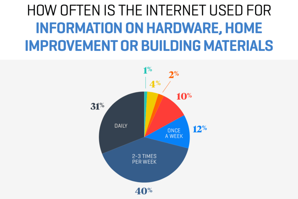 041 How Often Is The Internet Used for Information on Building Materials
