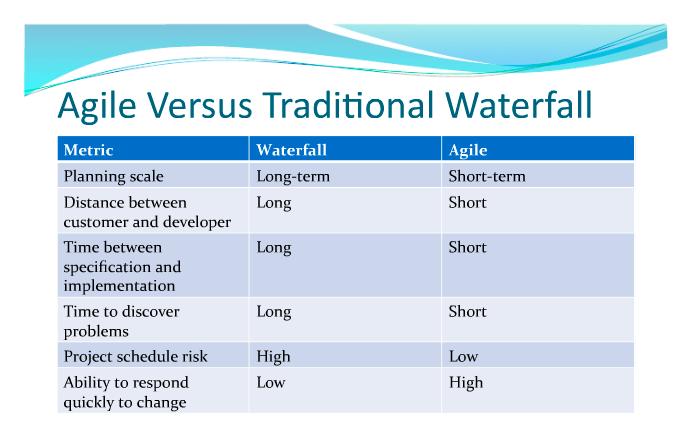 Agile Vs Waterfall Traditional